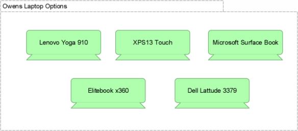 Laptop Device Elements
